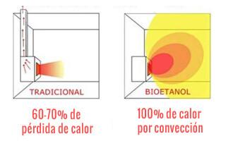 consumo de una chimenea de combustible bioetanol y etanol